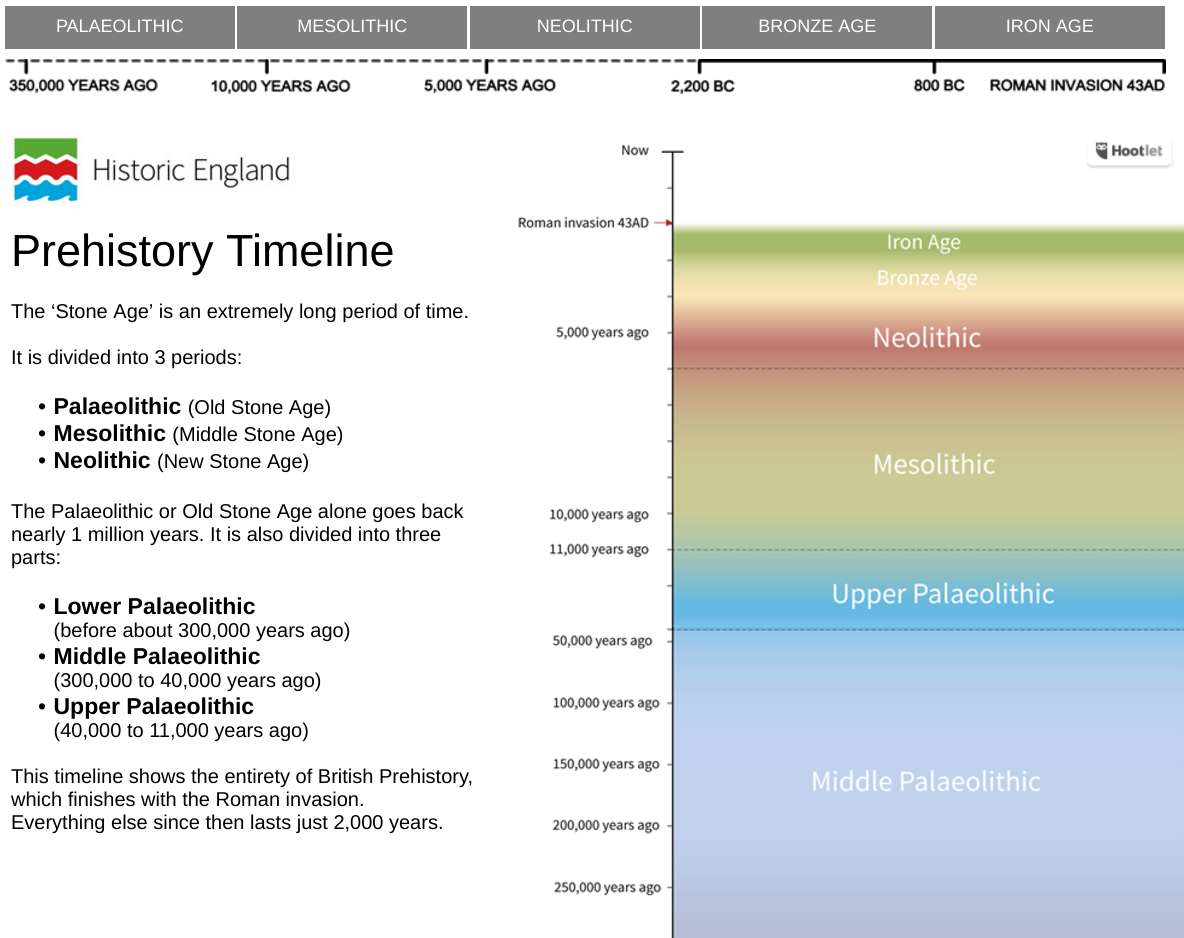 The Prehistory Timeline section thumbnail image